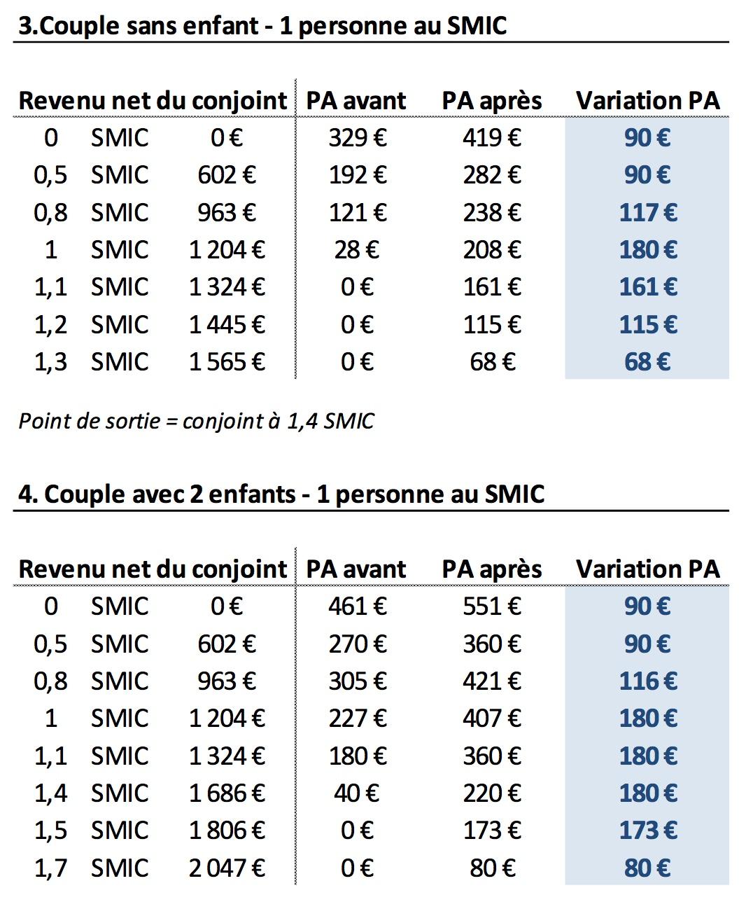 PA-simulations2