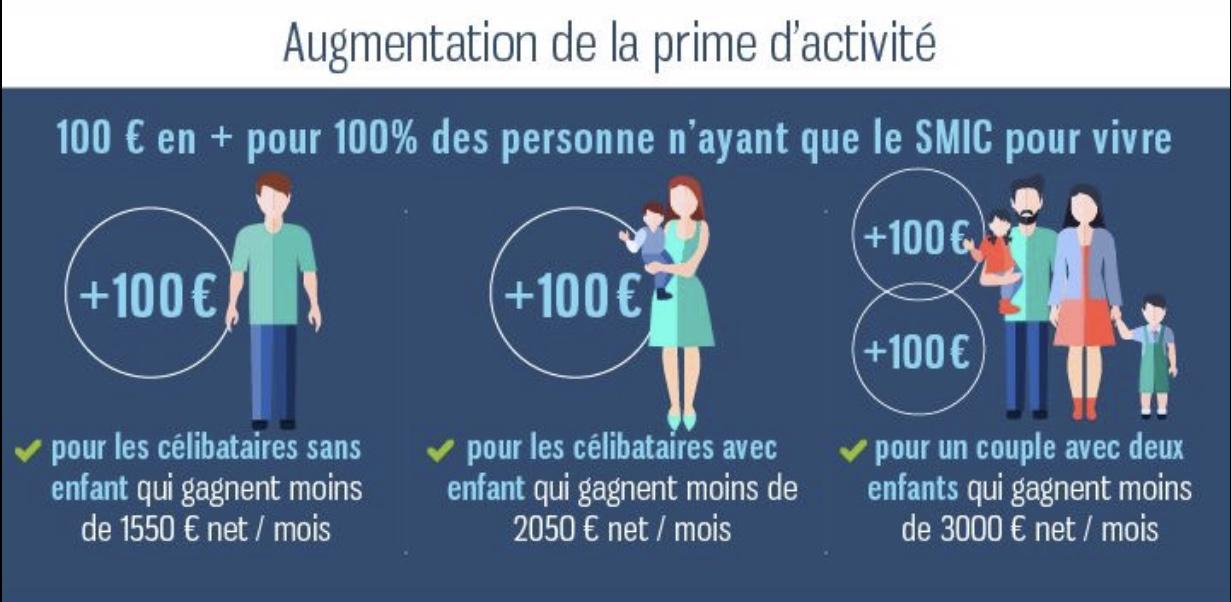 Hausse De 100 Euros Au Niveau Du Smic Extension De La Prime D