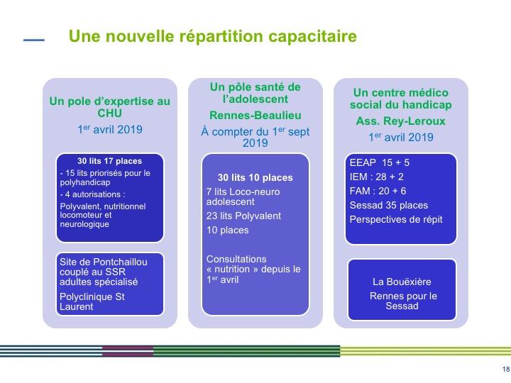 SSR pediatriques en Ille et Vilaine (SR revPP et YD)